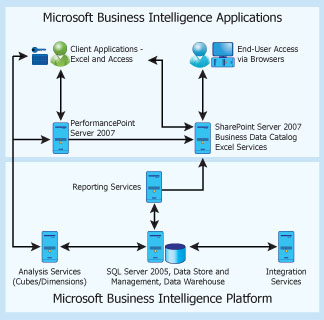 Micosoft Business Intelligence Applications